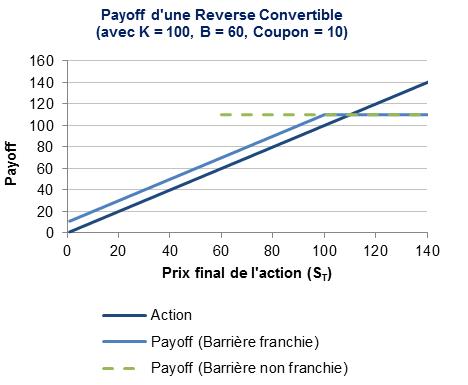 Le payoff de la Reverse Convertible