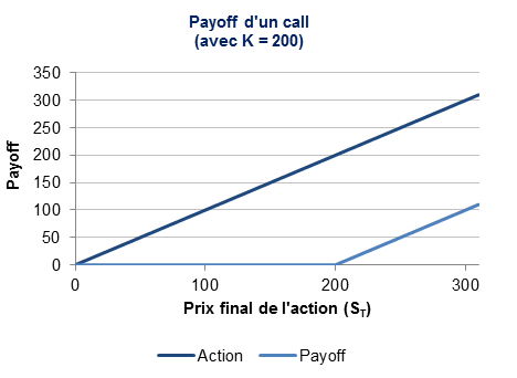 Le payoff du call