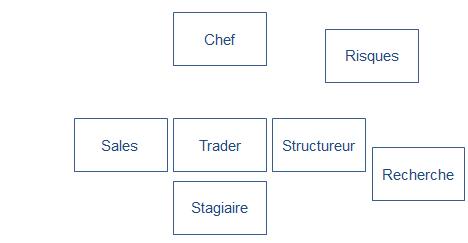 Organigramme d'une salle des marchés