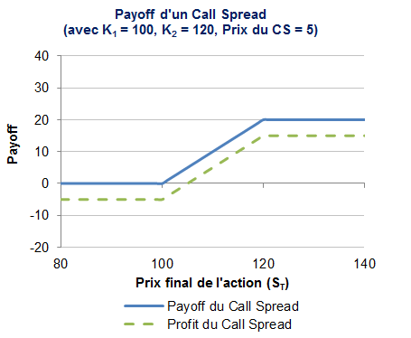 Le payoff du call spread
