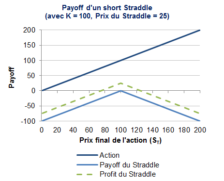 Le payoff short straddle