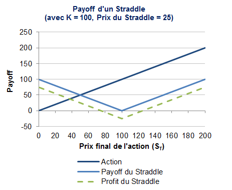 Le payoff du straddle