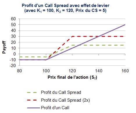 Le profit du call spread avec effet de levier