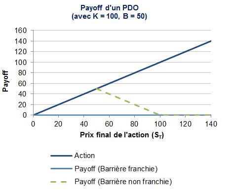 Payoff PDO