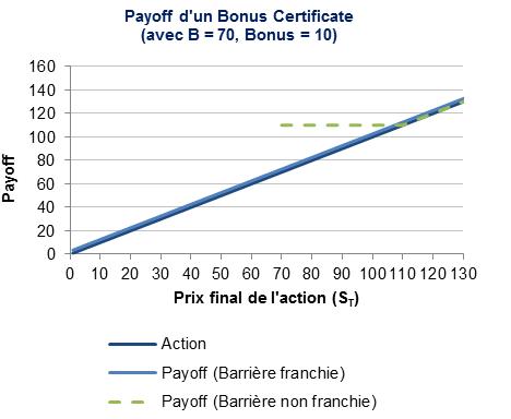 payoff-bonus-certificate