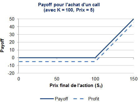 Options payoff calculator online