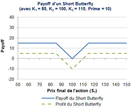 payoff short butterfly