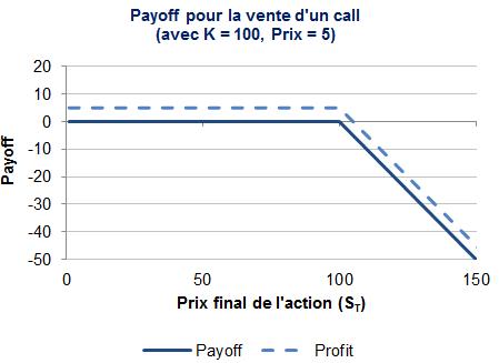 payoff short call