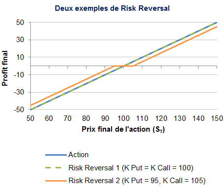 Risk-Reversal-payoff