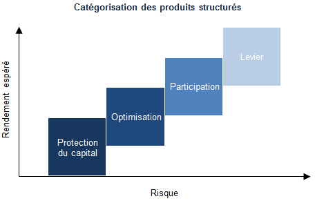 categories-produits-structures