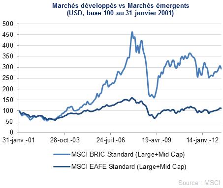 Actions des pays émergents MSCI