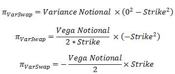 Exemple de variance swap
