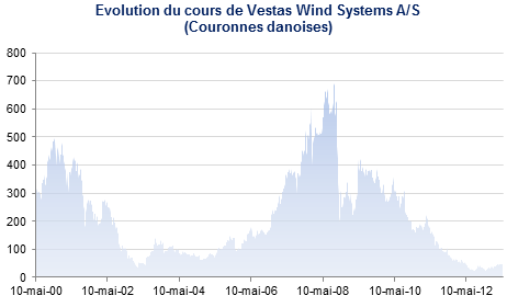Cours de l'action Vestas Wind Systems