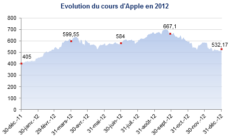 Cours de l'action Apple en 2012