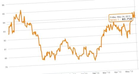 Graphique du dollar index