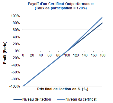 Payoff du certificat outperformance