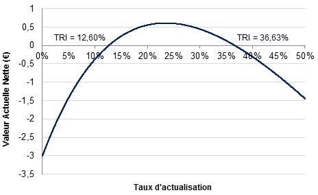 Allure du taux de rentabilité interne