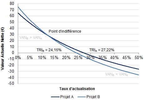 Comparaison des taux de rentabilité interne de deux investissements