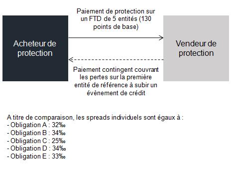 ftd-schema